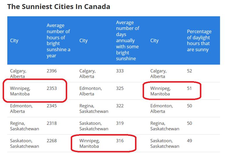 カナダ移民に人気の街、マニトバ、ウィニペグの良いところ14選